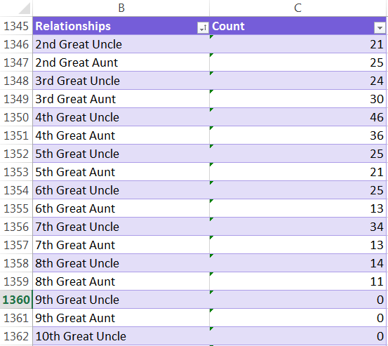 Count by Relationship Type Results