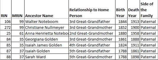 Genealogy Checklist