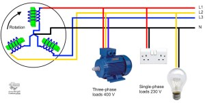برق تکفاز با سه فاز چه تفاوتی دارد؟  دیزل ژنراتور رویان صنعت