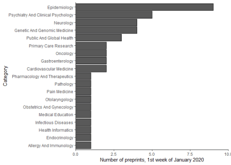 Distribution of preprints posted to medRxiv in the first week of 2020 across topic categories.