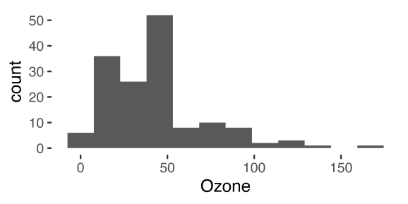histogram of ozone readings from the airquality dataset in base R