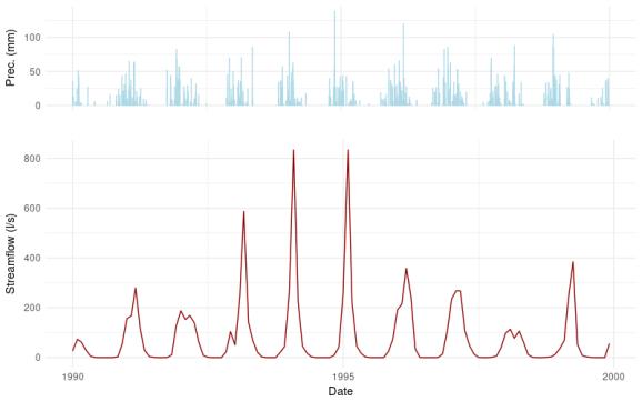 Precipitation Hyetograph and Stream-flow Hydrograph