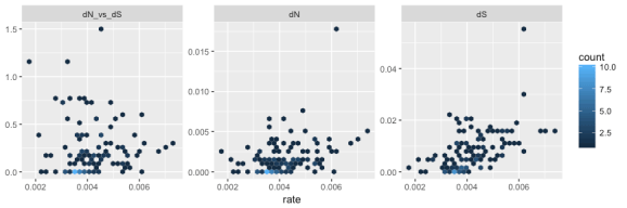 hexbin scatter plot: correlation of dN/dS with substitution rate