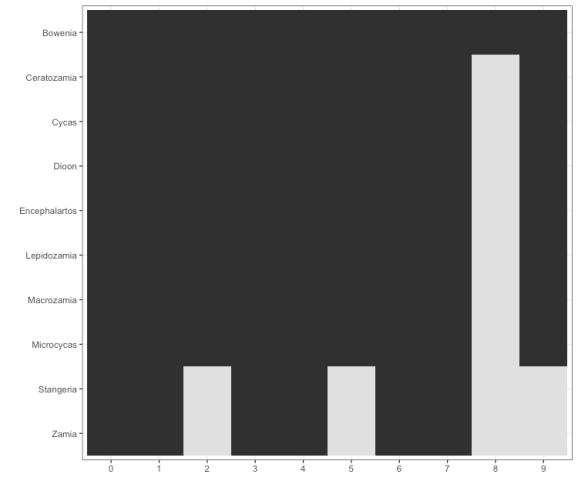 presenceabsence of cycad genera