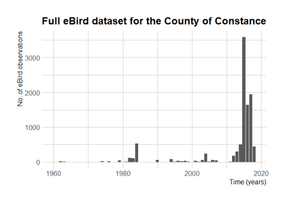 No.of eBird observations over the years