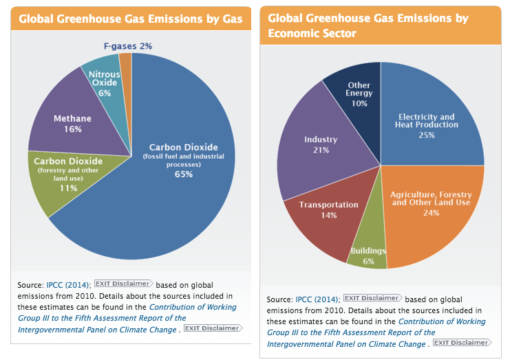 Source : EPA (Environmental Protection Agency) Global Greenhouse Gas Emissions Data