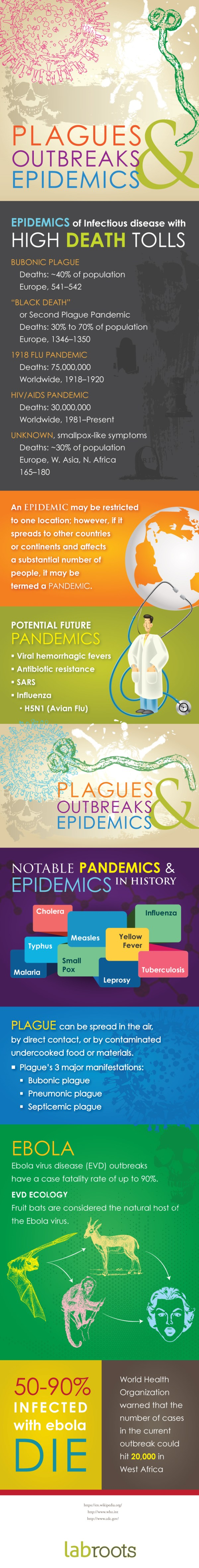 plagues-outbreaks