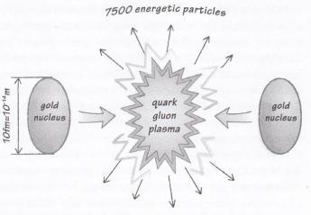 C:\Users\HP\AppData\Local\Microsoft\Windows\INetCacheContent.Word\quark-gluon plasma.jpg