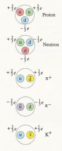 C:\Users\xanhnguyen\Documents\DATA\Higgs boson\Xanh_Higgs boson\Quark.jpg