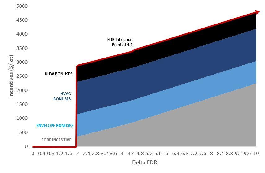 IncentivesGraph