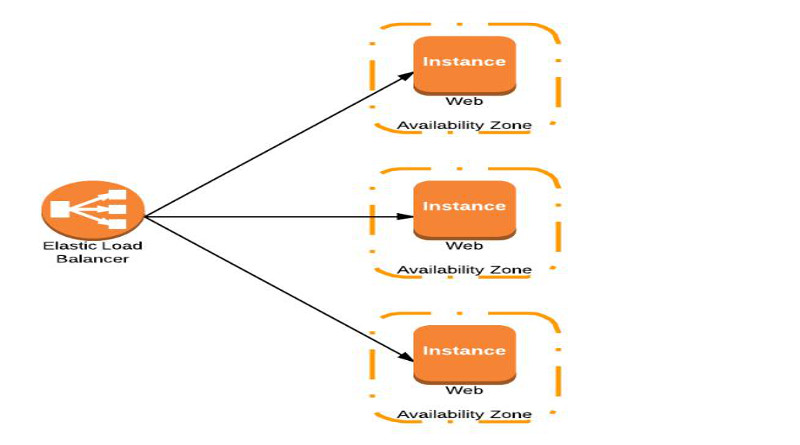 What Security Group Aws