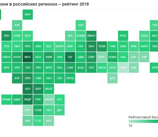 Индекс качества жизни в регионах