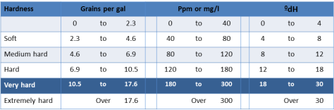 Water Hardness Table (sb) cropped