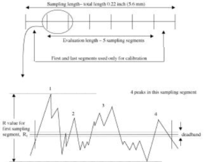 How to measure graphs