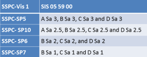 Swedish Standards Table (2a)