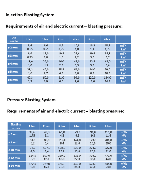 air-consumption-chart