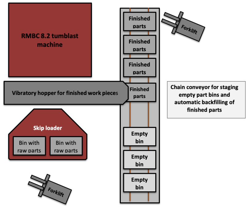 Rosler RMBC 8.2 Tumblast Machine pictogram
