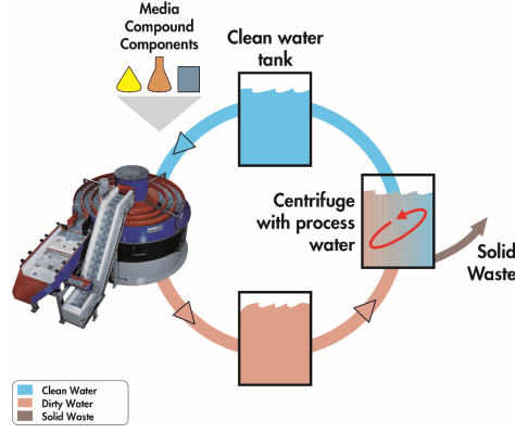 Centrifuge Recycling Schematic