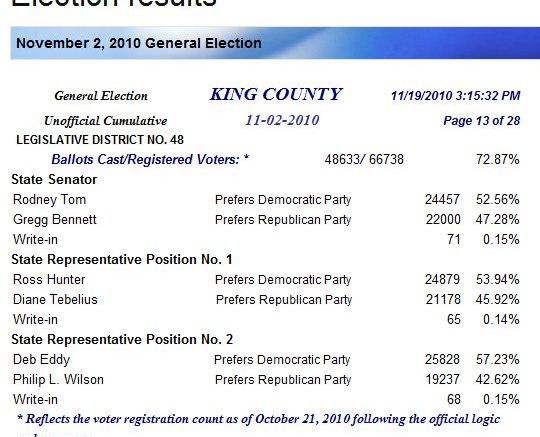 King County 48th District Election Results