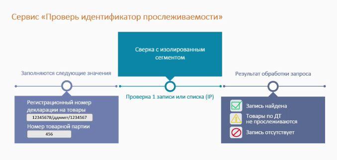 Сервис проверки идентфикатора прослеживаемости