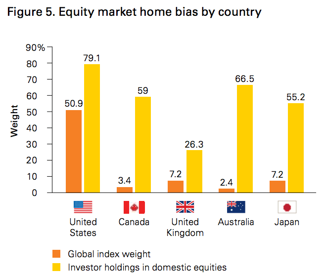 Equity home market bias by country