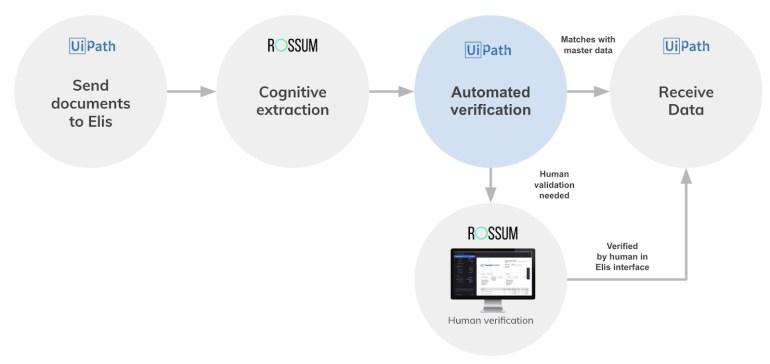 Rossum with UiPath - automated human verification