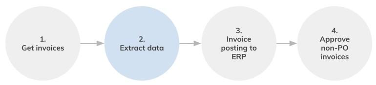 Rossum and UiPath - Invoice processing
