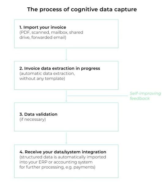 The cognitive invoice data capture process.