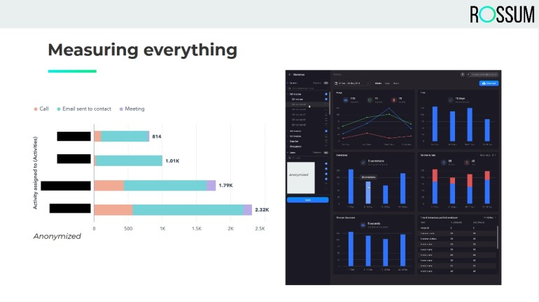 To ensure efficient remote work, measure everything and track KPIs.
