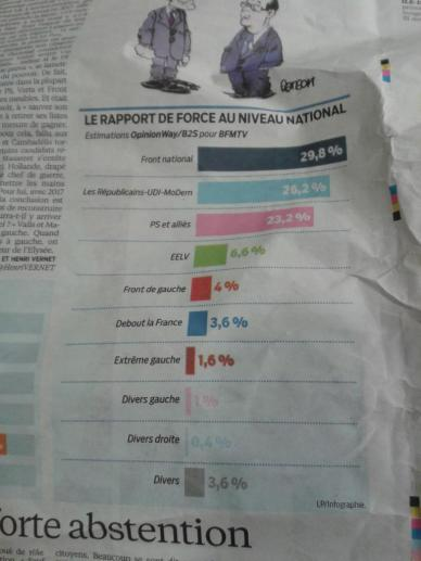 Erstes Wahlergebnis bei den Regionalwahlen in Frankreich.