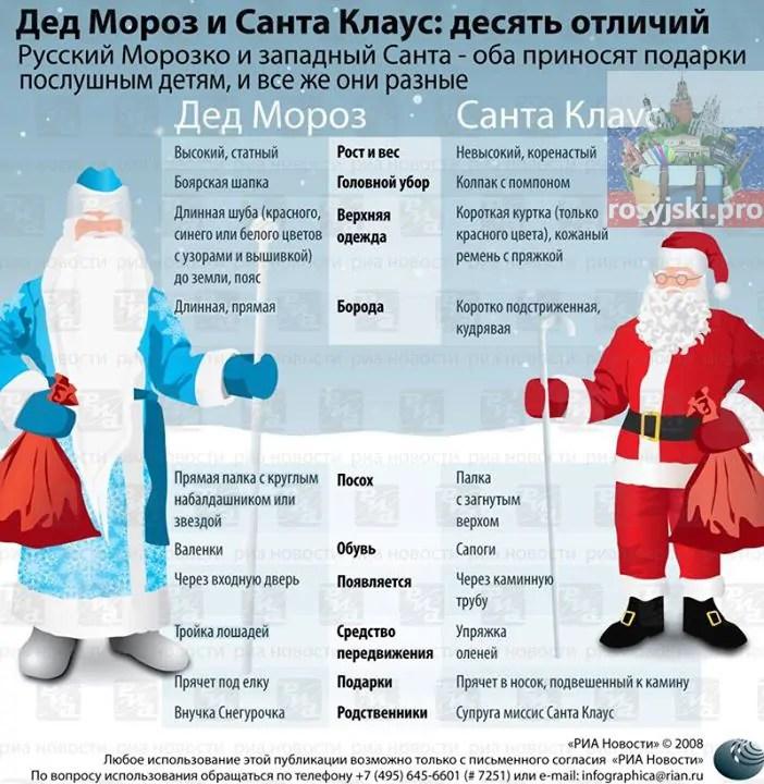 Ded Moroz vs Święty Mikołaj kurs języka rosyjskiego online