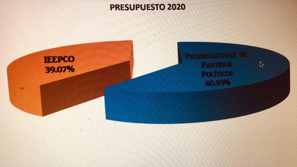 Para el 2020 el IEEPCO pide un presupuesto de 274,879,736.48 mdp; ¿para aplicarse en qué?