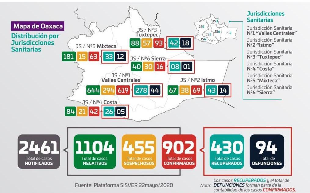 Oaxaca apunto de llegar a los mil casos de Covid-19; reportan 902 contagios y 94 defunciones