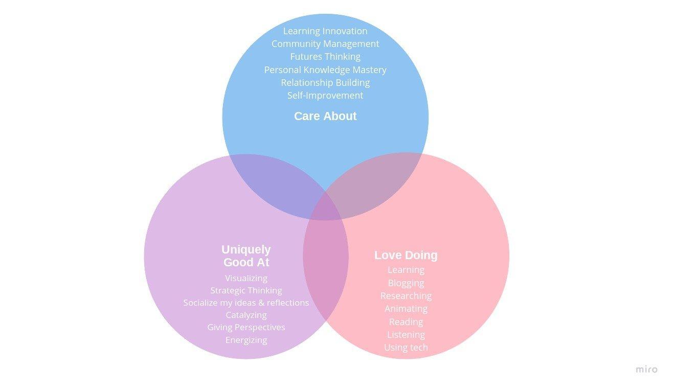 disciplines skills activities focus venn diagram visualization diagram rotana ty