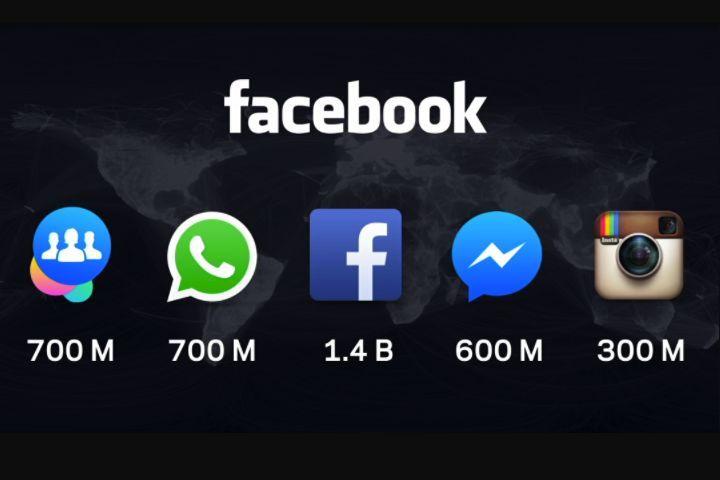 statistiques facebook messenger whats app utilisateur