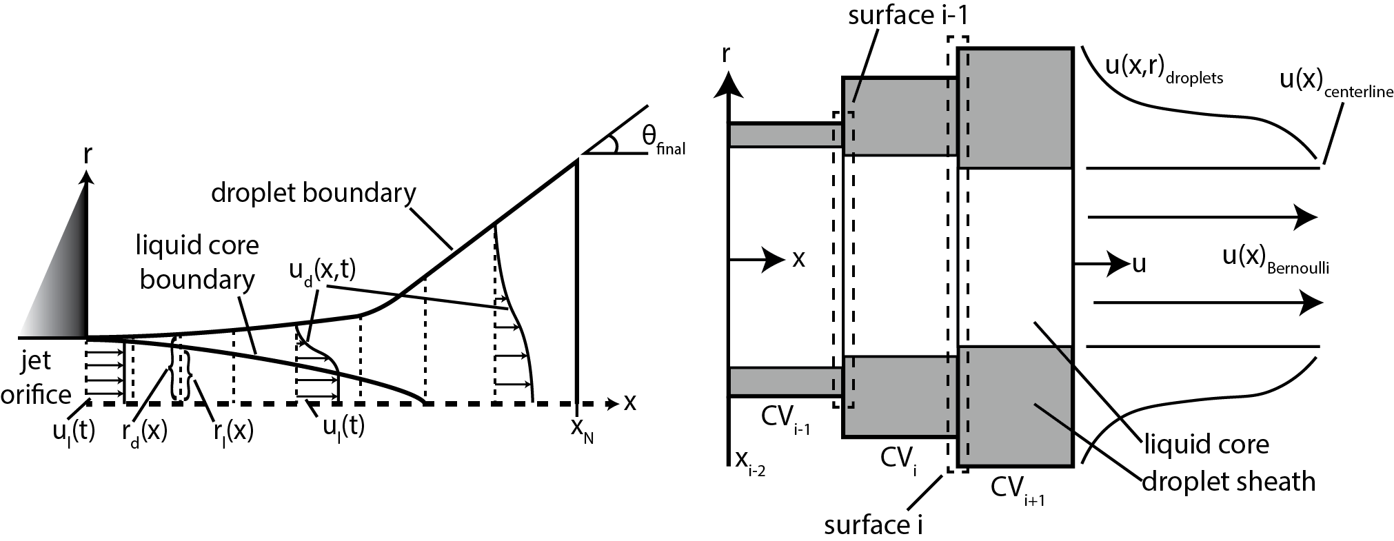 1 D Transient Jet Model With Breakup Physics Rothamer