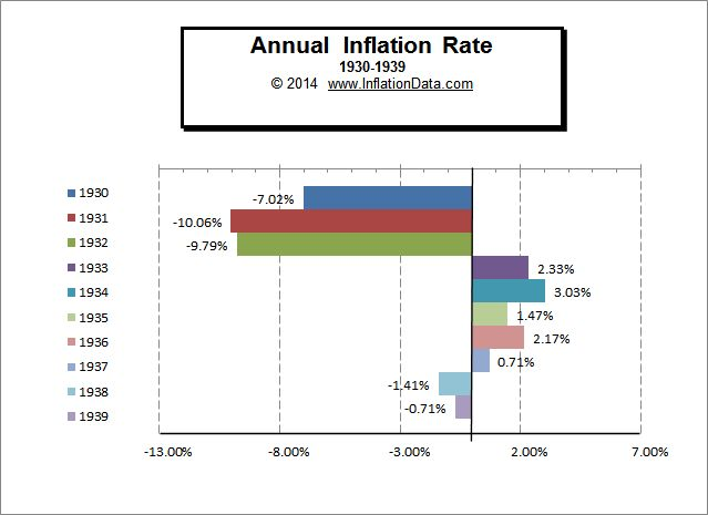 Annual Inflation US.jpg