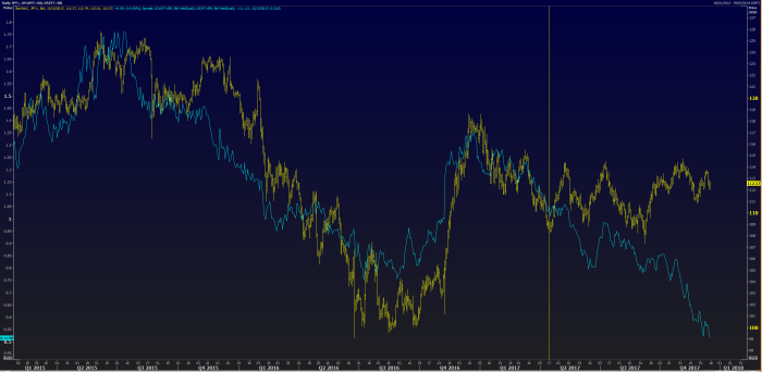 JPY US Curve
