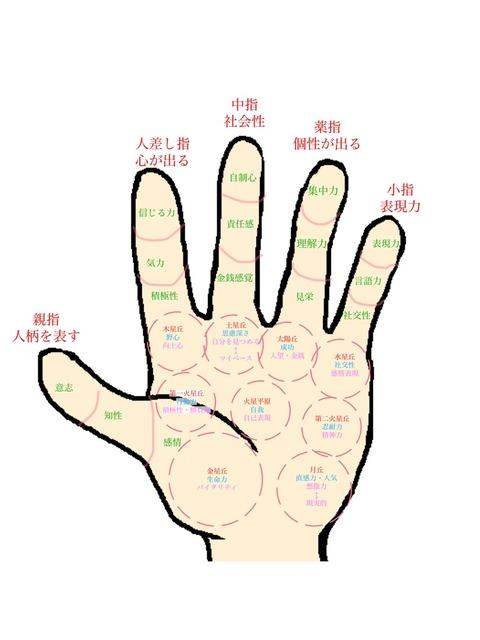 丘と指の持つ意味