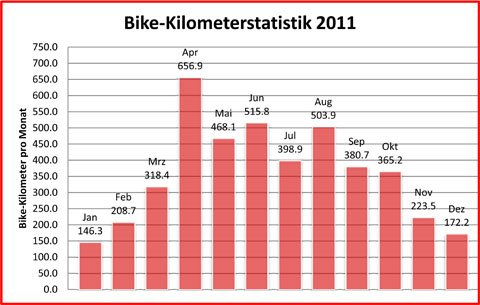 Trainingsverwaltung-2011-km