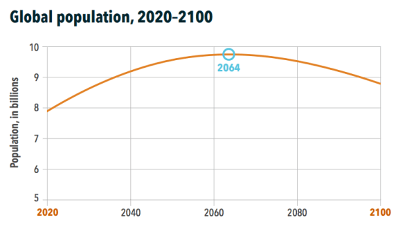 ihme-population-graph