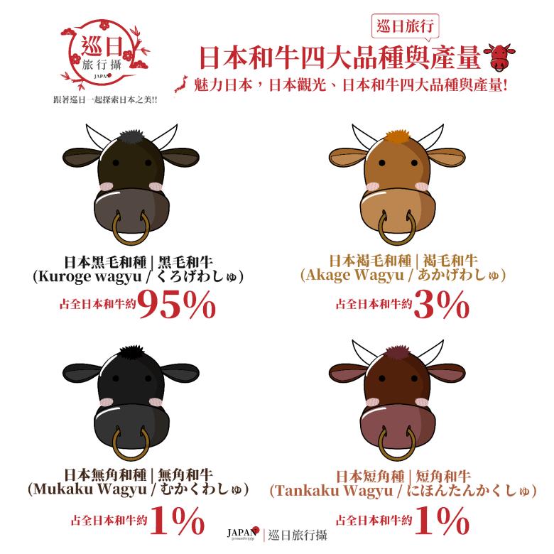 日本和牛四大品種與產量 | 黑毛和種 | 褐毛和種 | 無角和種 | 日本短角種 | 巡日旅行攝