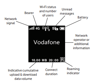 Vodafone R210 Status Display