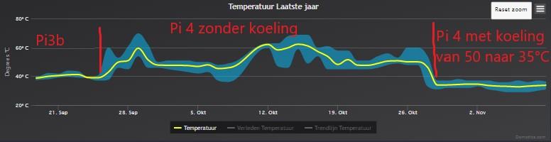 Temperatuur Pi
