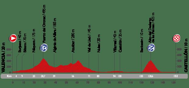 vuelta15-etap10