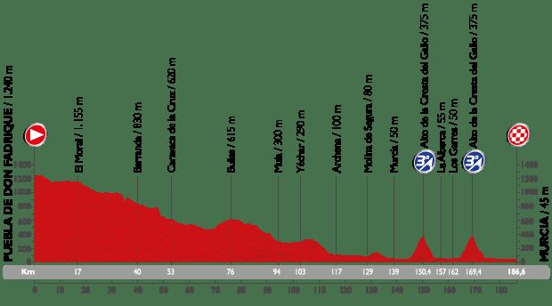 vuelta15-etap8