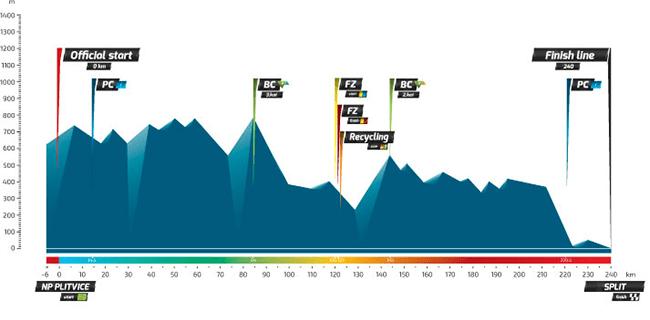 chorwacja2016-profil-02