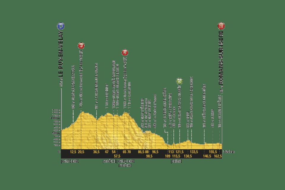 przekrój 16. etapu Tour de France 2017
