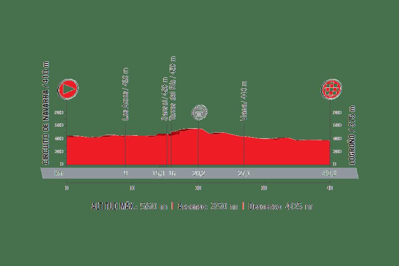 profil 16. etapu Vuelta a Espana 2017