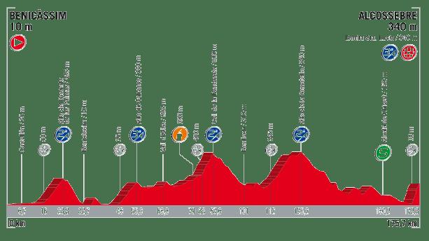 profil 5. etapu Vuelta a Espana 2017